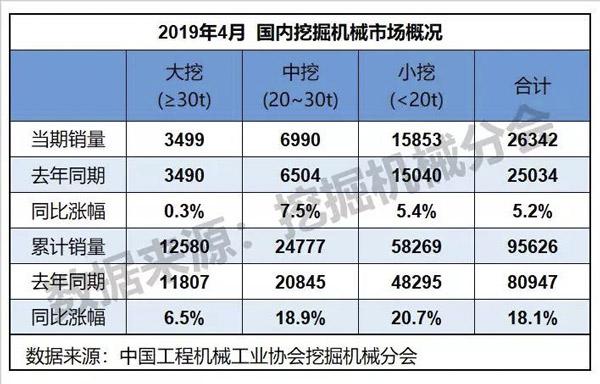 2019年4月挖掘机械行业数据快报